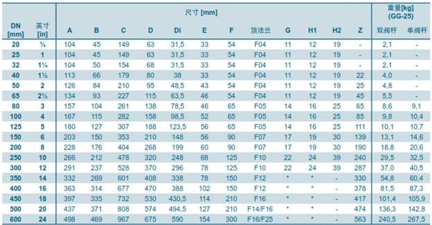 جدول-مشخصات باترفلای ولو لاگ ابرو