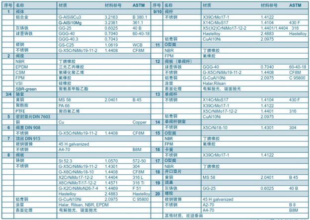 جدول-مشخصات شیر پروانه ای ابرو