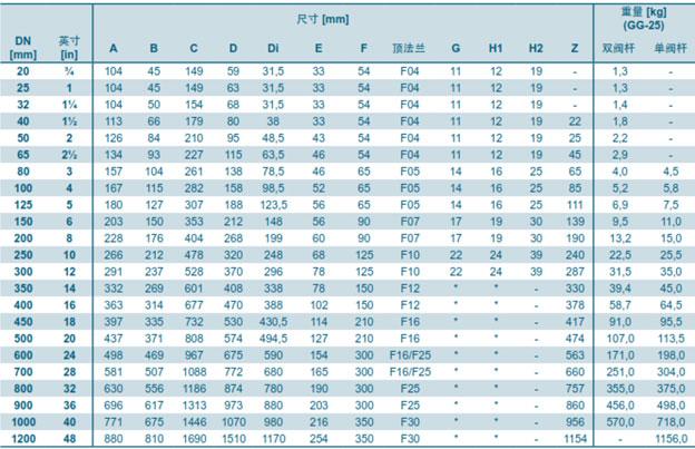 جدول مشخصات شیر پروانه ای ویفری EBRO