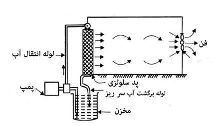 اجزا تشکیل دهنده سیستم خنک کننده پد و فن ( خنک کننده تبخیری )