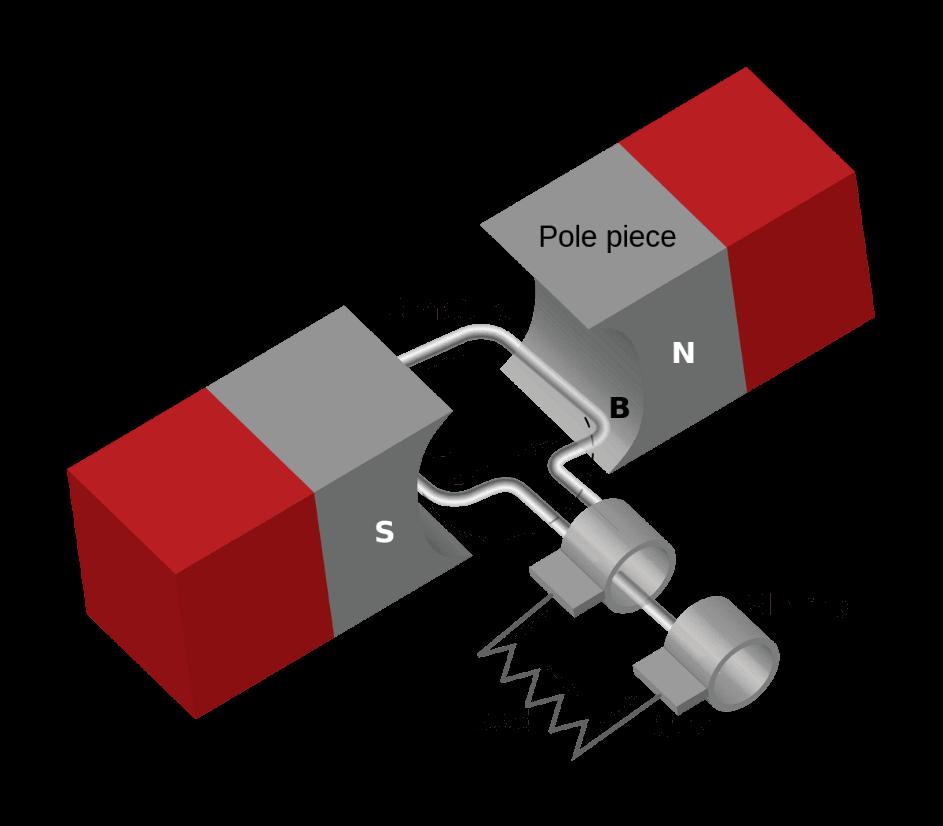 ساده ترین تصویر از شیوه تولید برق از القای الکترومغناطیسی