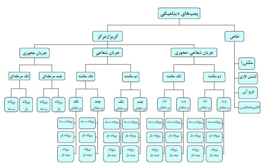 جدول تقسیم بندی پمپ های دینامیکی