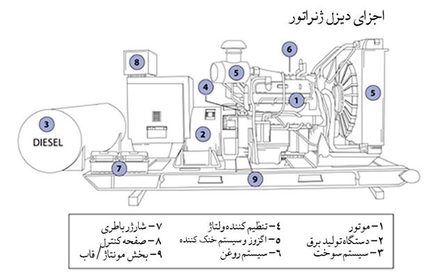 اجزای مختلف دیزل ژنراتور