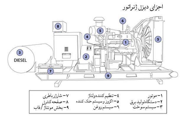 استفاده از موتور برق های دیزلی چه مزیت هایی دارد