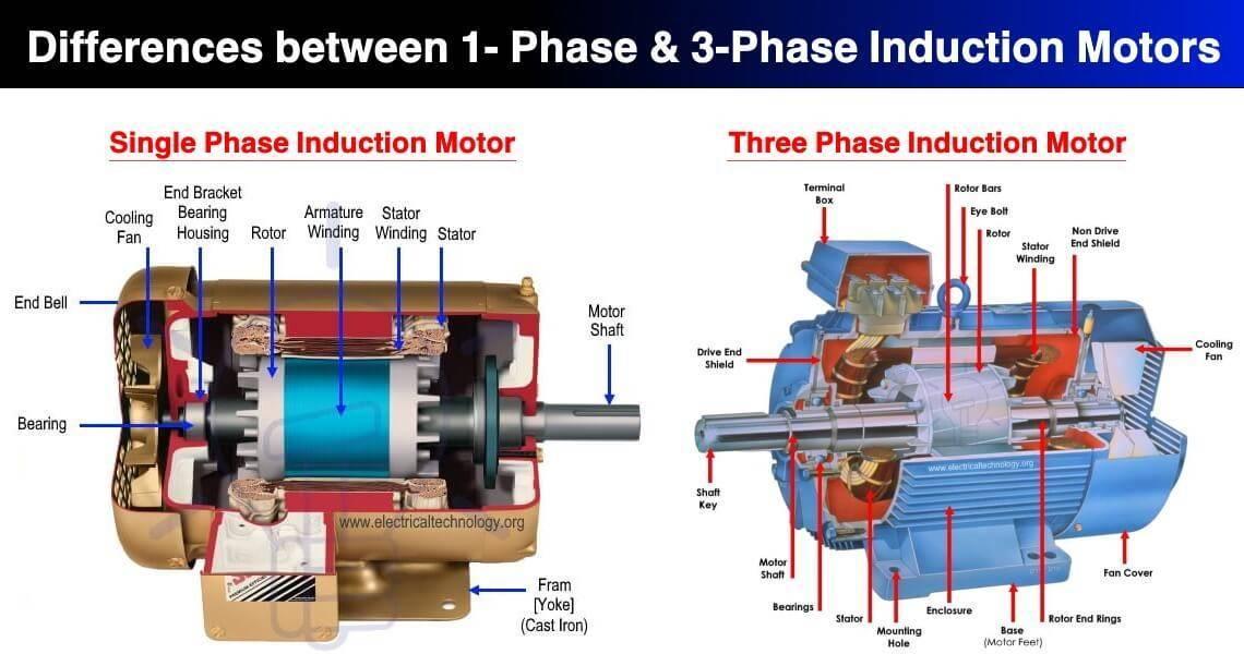 الکتروموتورهای تک فاز و سه فازAC از جهت اجزای سازنده قابل مقایسه هستند.