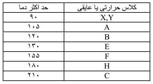 میزان عایق بودن محصول در برابر حرارت با حروف انگلیسی نمایش داده میشود.