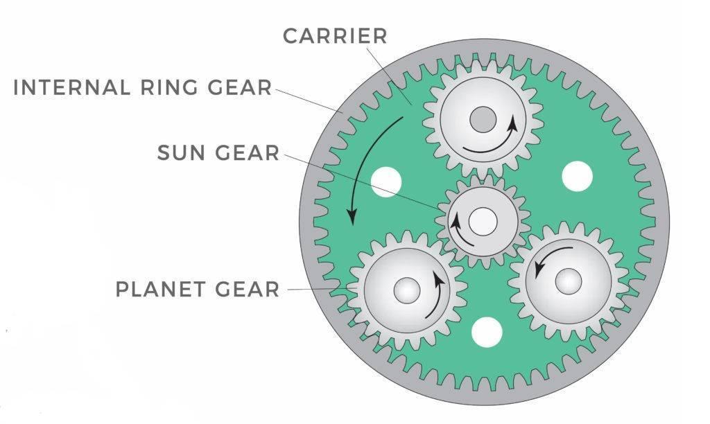 گیربکس خورشیدی براساس نوع اتصال، دارای انواع مختلفی میباشد.